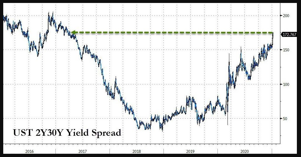 US yield curve 2s30s