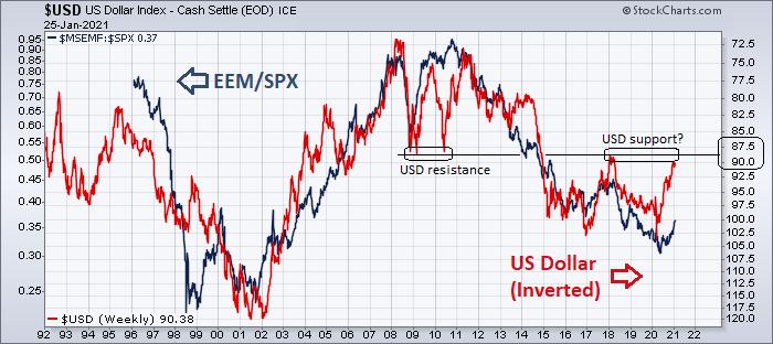EMs plenty of room for catch-up based on historical dollar correlation