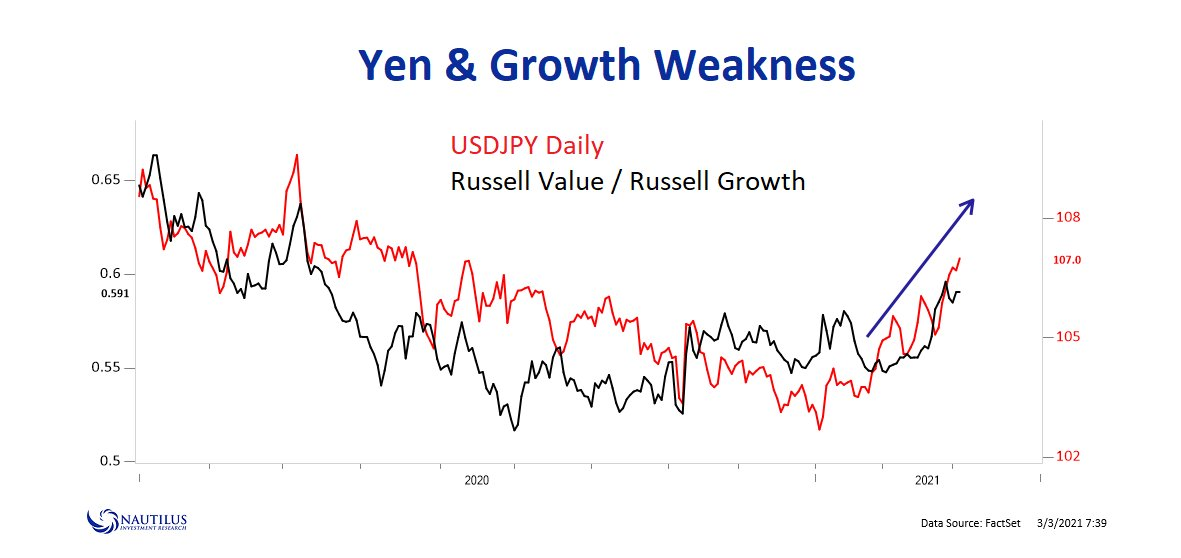 USD/JPY correlating with the rotation from growth to value