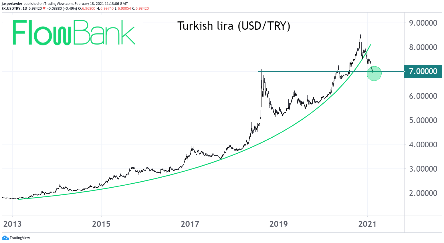 USD/TRY extends below 7.00 after central bank leaves Turkish interest rates at 17%