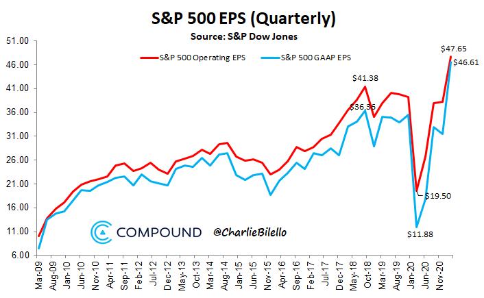 V shape earnings recovery