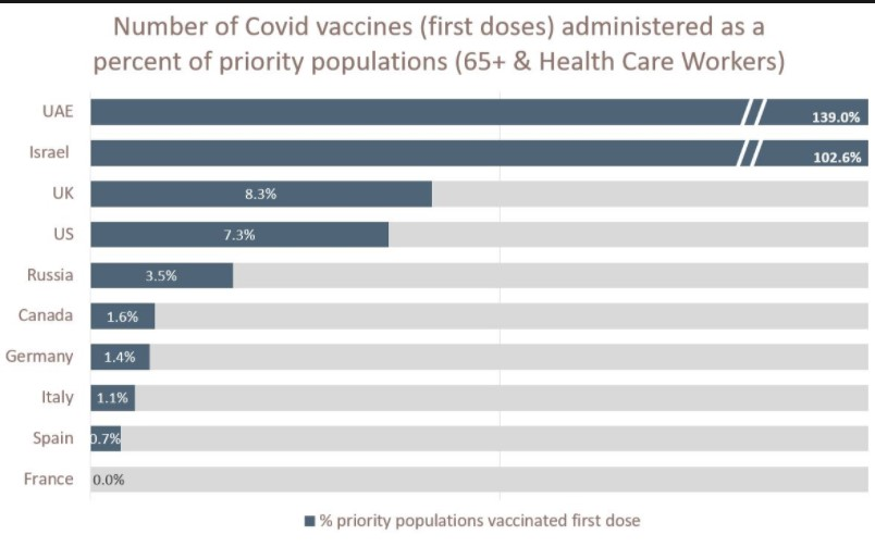 The progress of vaccinations as a percentage of the priority population (65+ & Health Care Workers).+