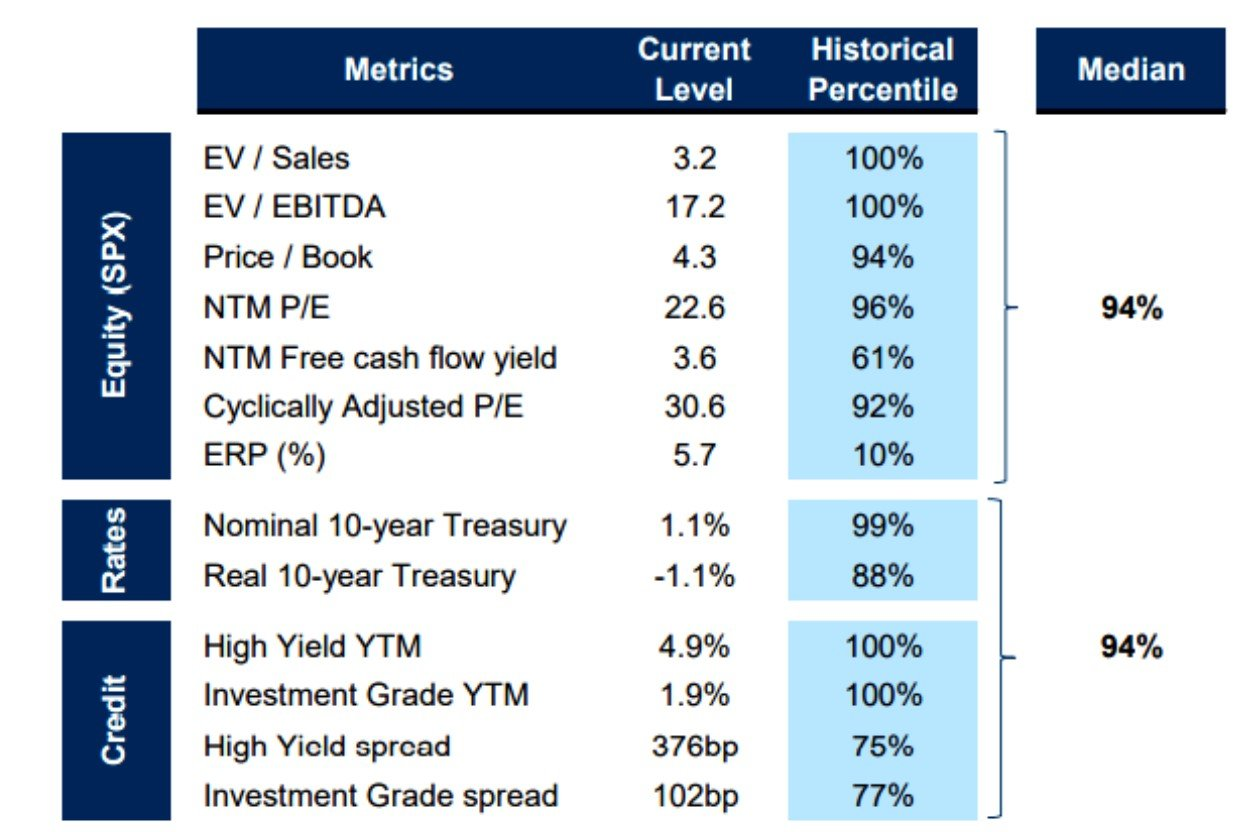 Valuations cross-assets (US)