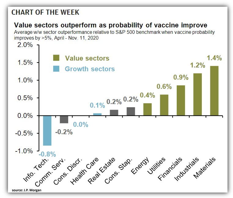 Value vs. Growth performance when the probability of a vaccine increased