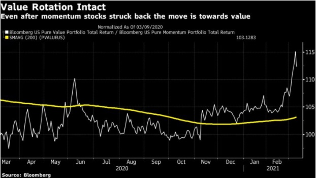 Momo trades strike back but value still in control