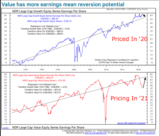 The strength in value stocks in 2021 is not about yields, its about the EPS recovery - NDR