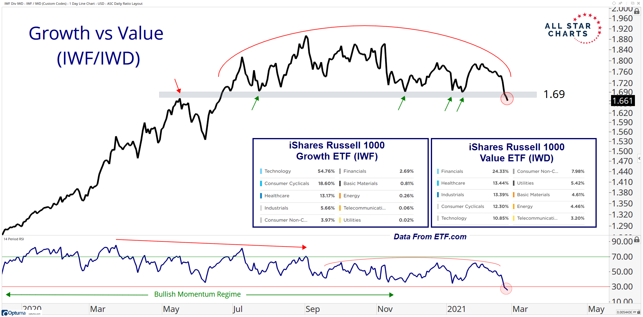 Growth vs. Value is breaking down from a decade-long uptrend