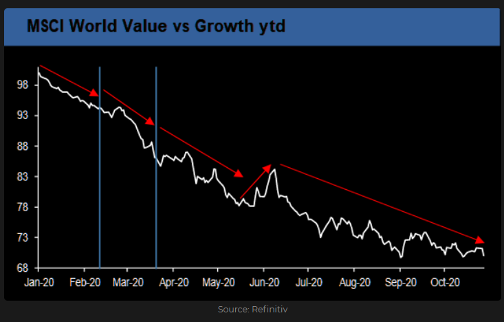 MSCI World Value vs. Growth
