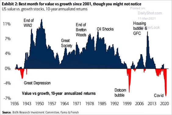 Can this stock market rotation go on much longer? We just had biggest month for value vs. growth since 2001