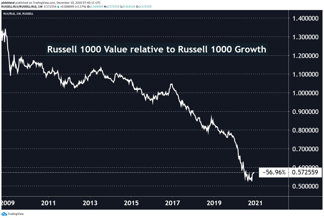 Russell 1000 Value relative to Russell Growth