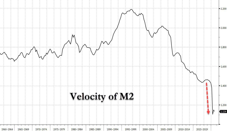 US M2 velocity