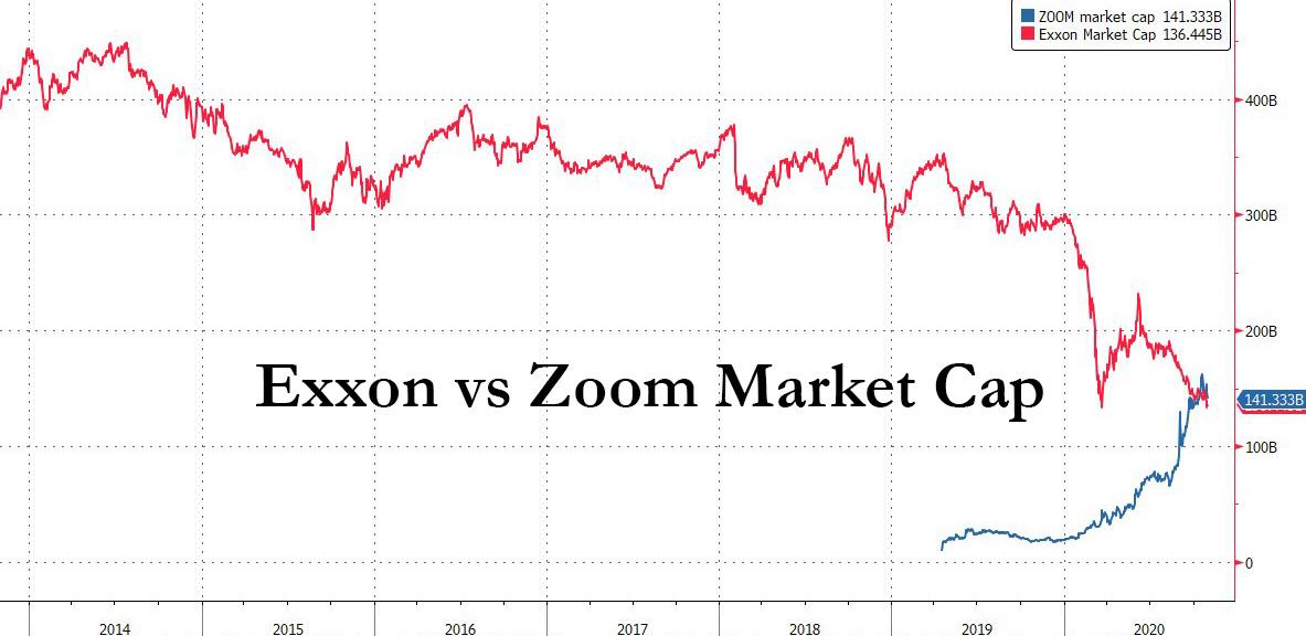 Zoom (ZM) vs. Exxon Mobil (XOM) Market Cap