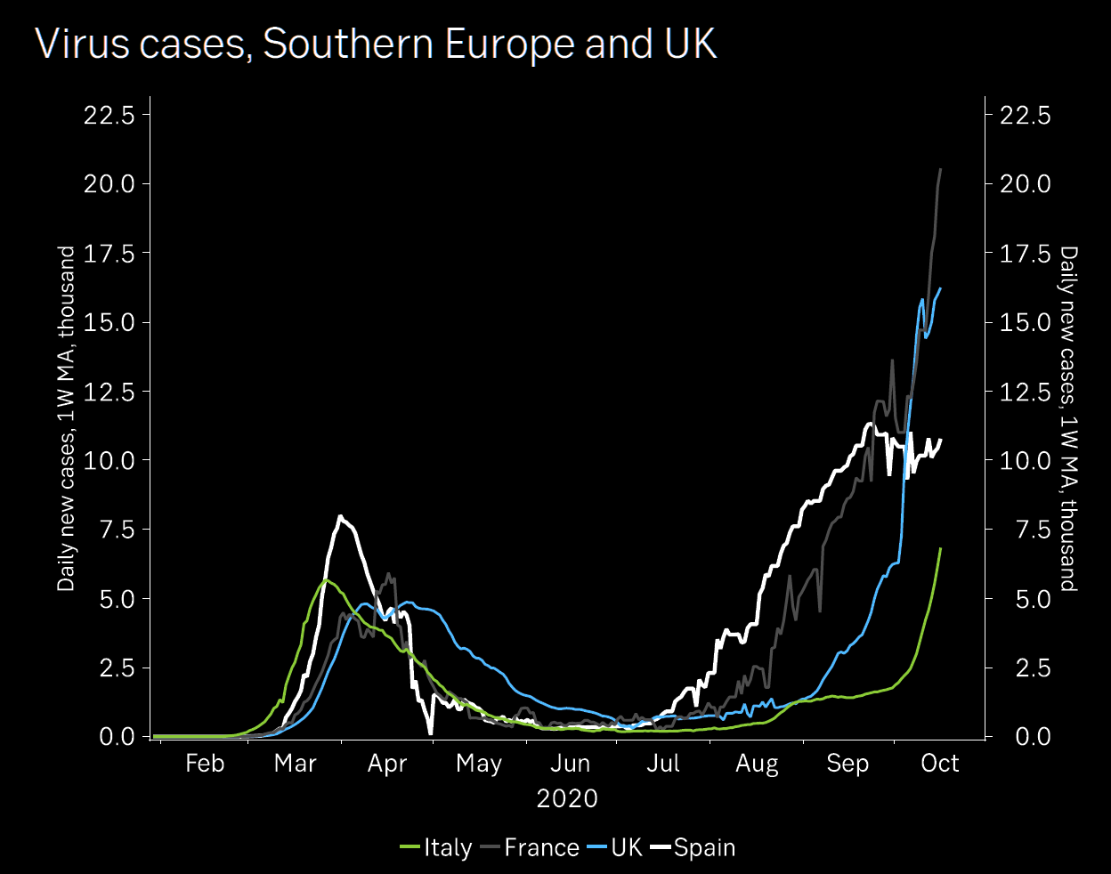 COVID cases in the UK and Southern Europe