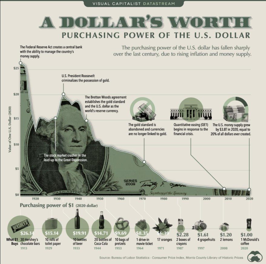 Dollar purchasing power of the dollar
