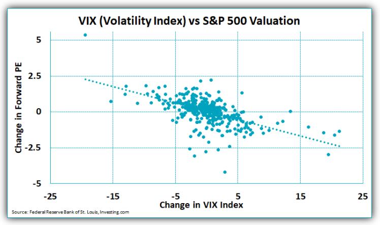 VIX (volatility index) vs. S&P 500 valuation