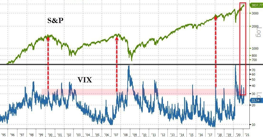 S&P 500 vs. VIX