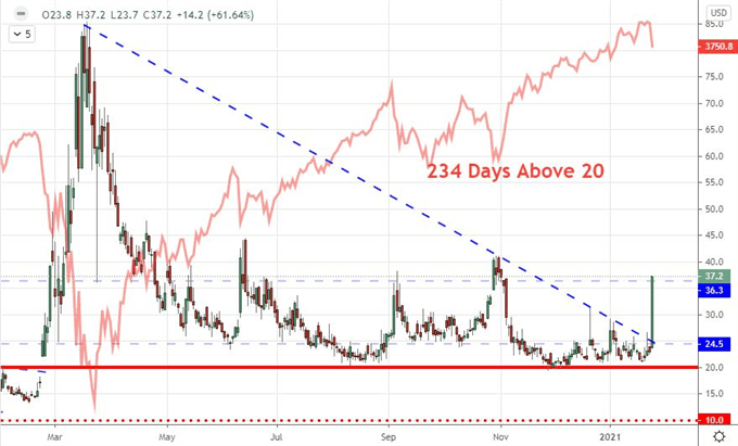 The VIX index is breaking out in a sign market correction is close