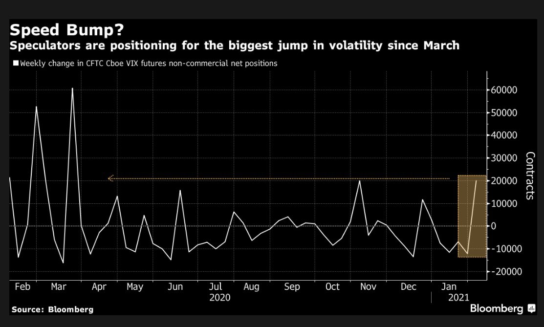 Under the surface of the record high - VIX futures position for most volatility in S&P 500 since March