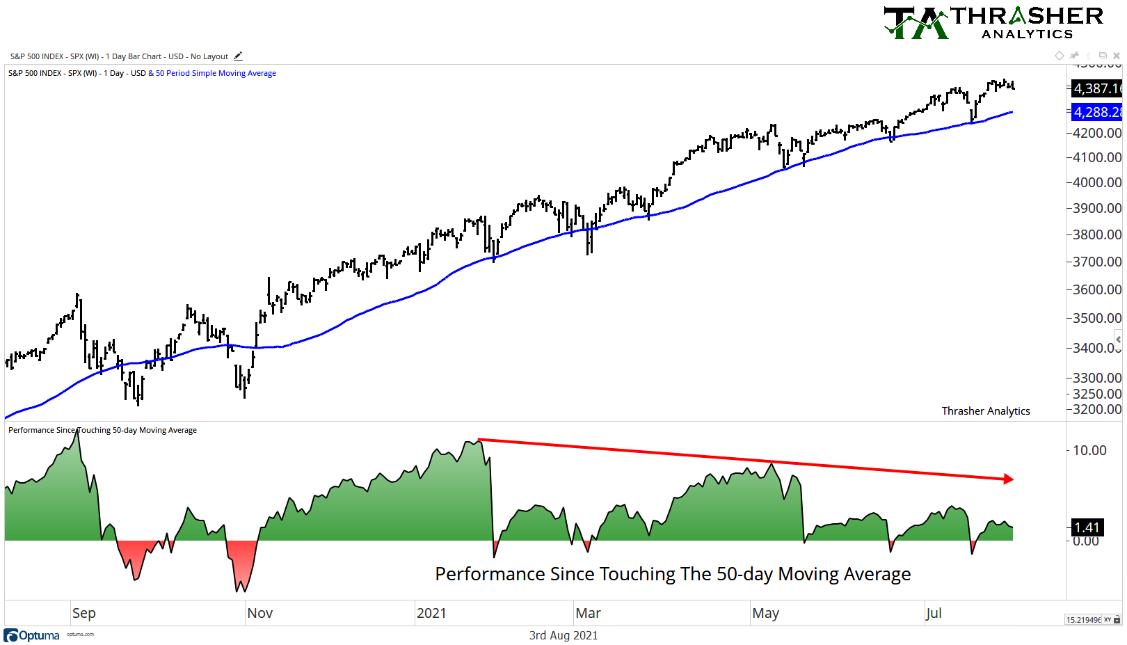 Bounces off the 50 DMA in S&P500 are getting smaller