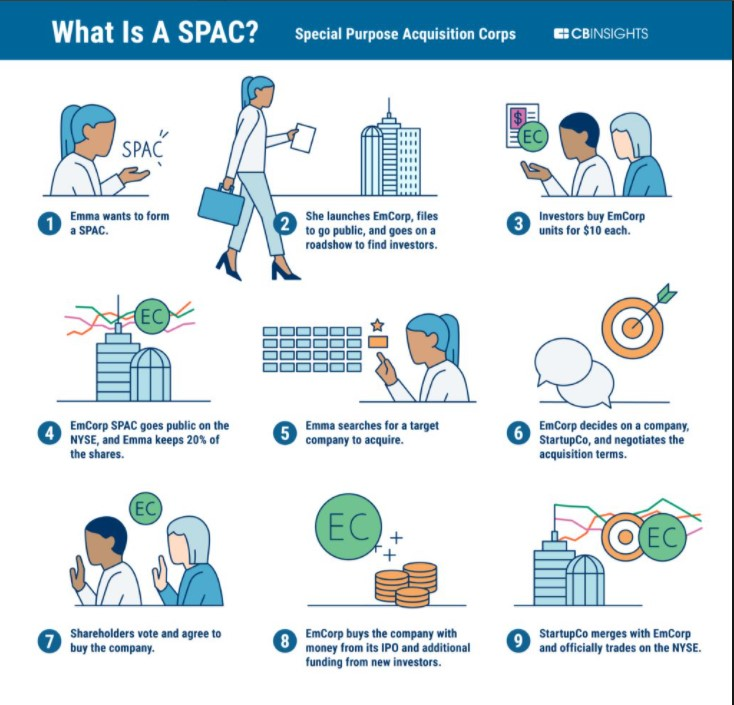 SPAC explained in one chart