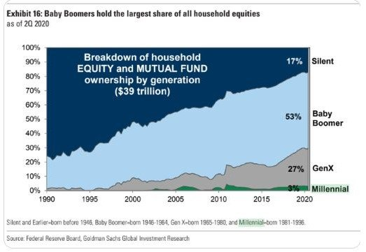 Breakdown of U.S equities (stocks + funds) ownership by generation