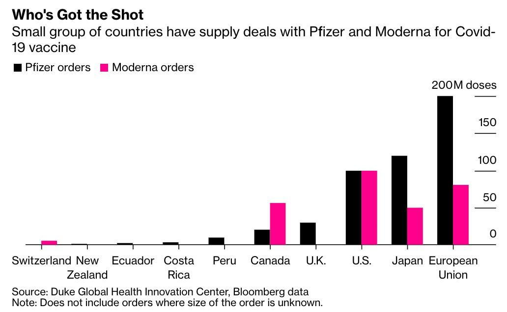 Countries which have a supply deal with Pfizer and/or Moderna