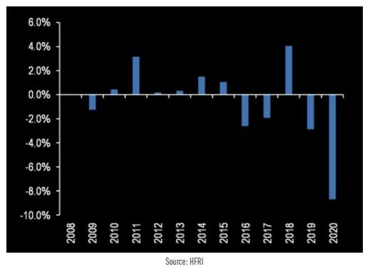 HFRI Asset Weighted minus HFRI Equally Weighted hedge fund index return