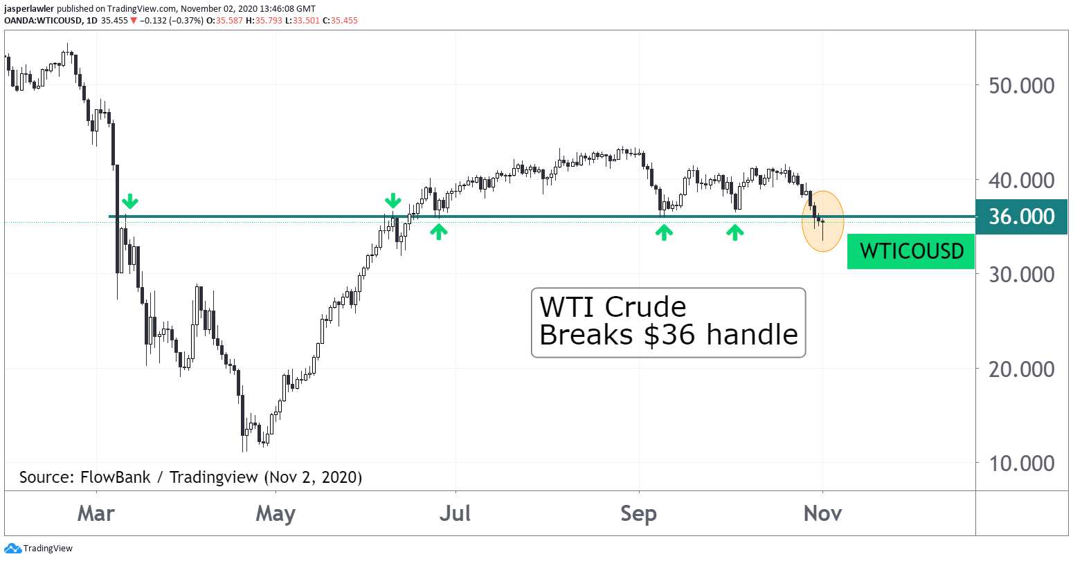 WTI crude breaks below widely-watched $36 price handle