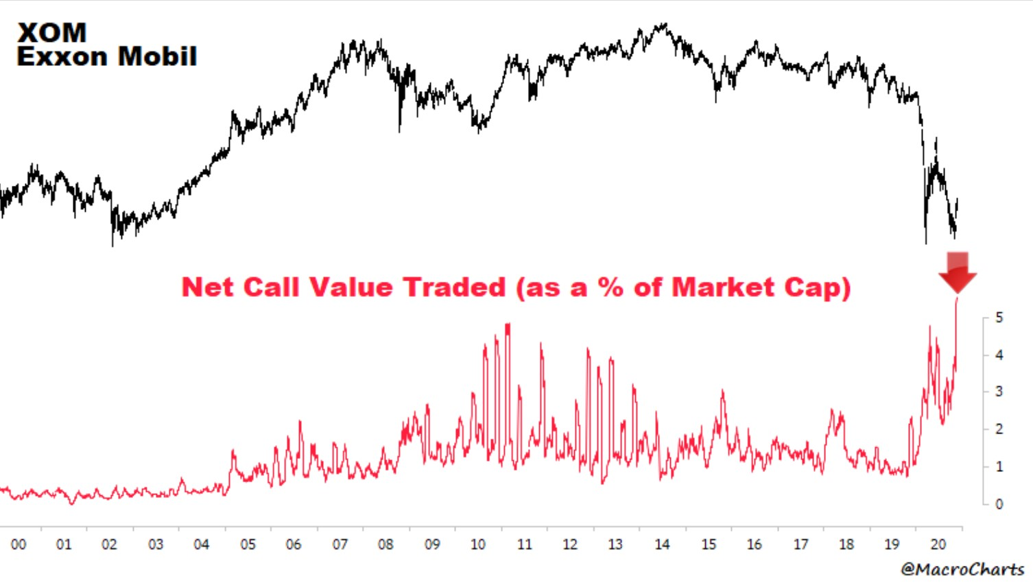Exxon Mobil (XOM) chart and Net call value traded (as a % of Market cap)
