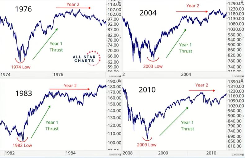Year 2 after a bear market in stocks normally looks very different to Year 1