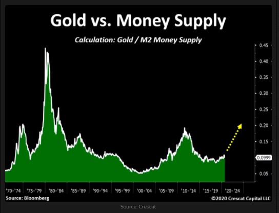 Gold /M2 Money Supply