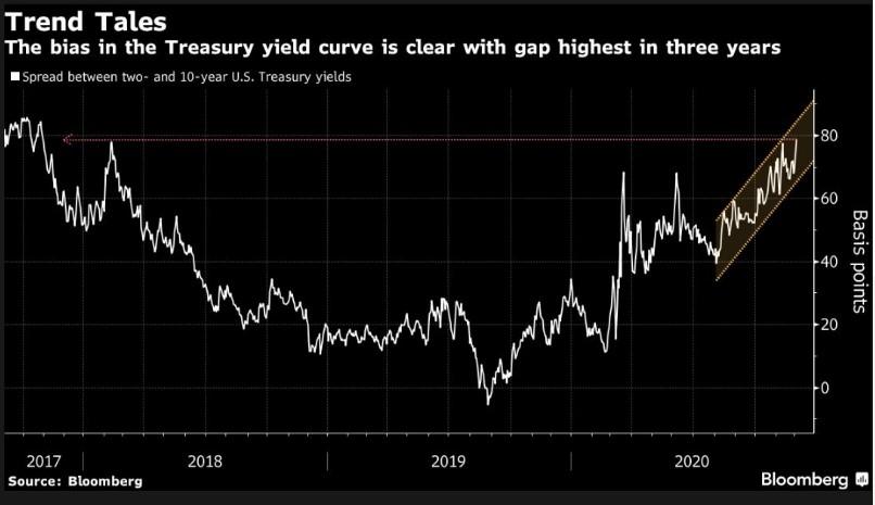U.S Yield curve