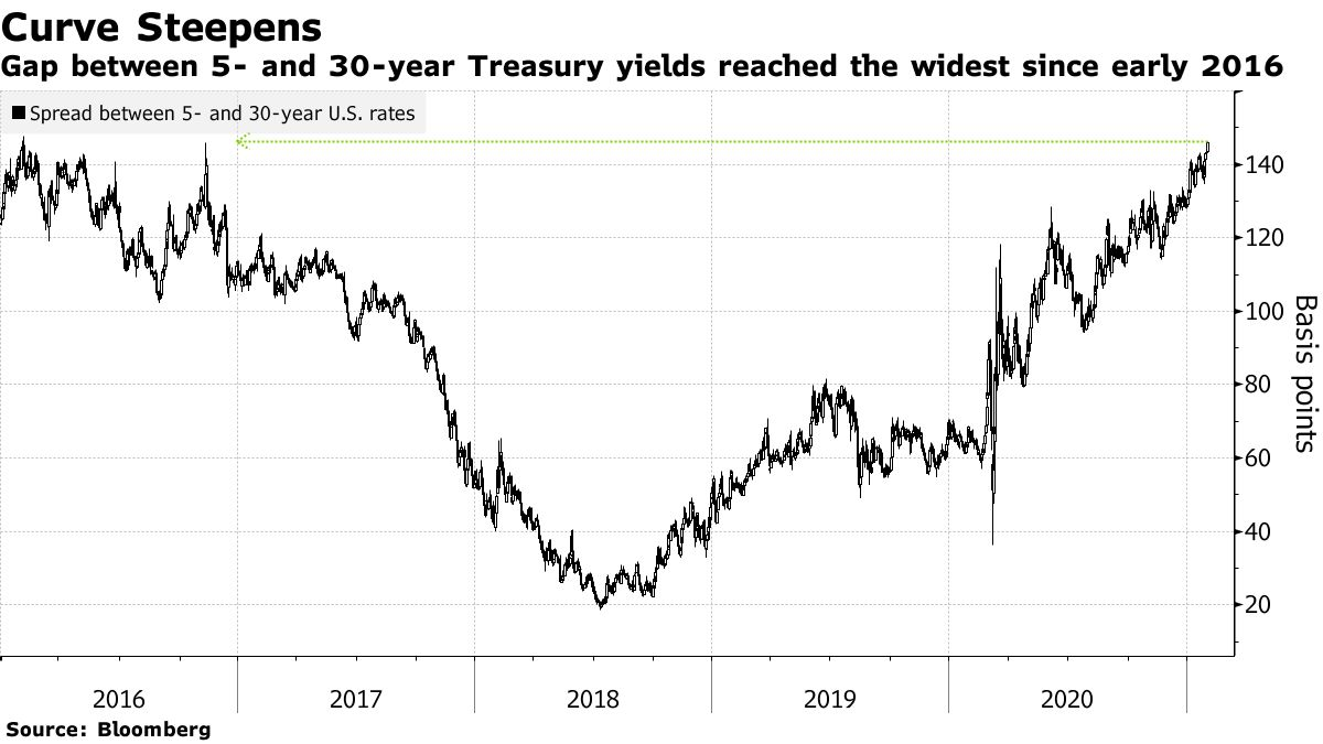 US 5/30y yield curve at its steepest since 2016