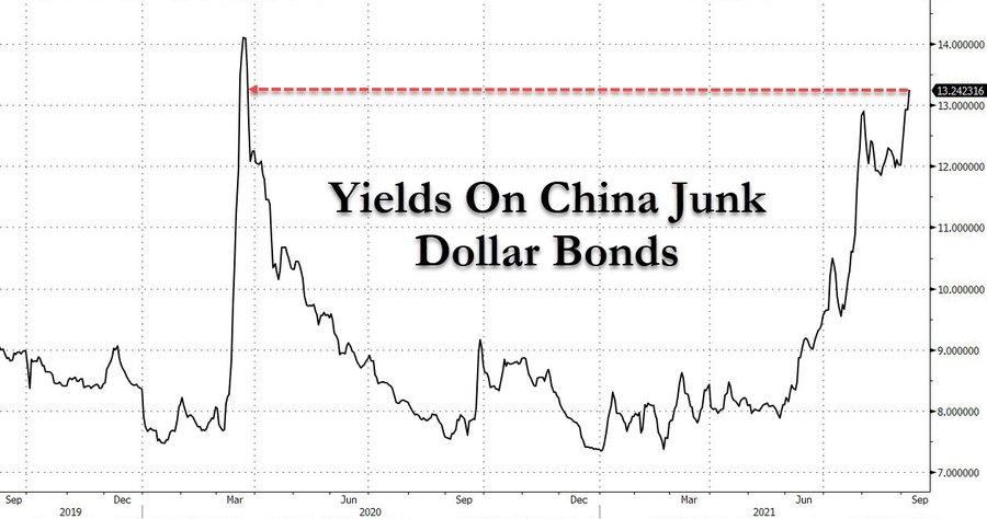 Yields on China junk bonds BLOWOUT