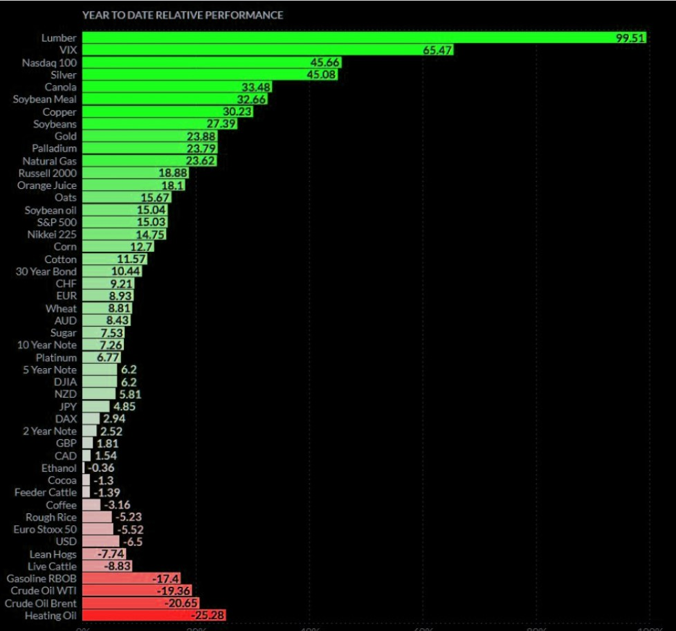 Futures YTD performance various assets