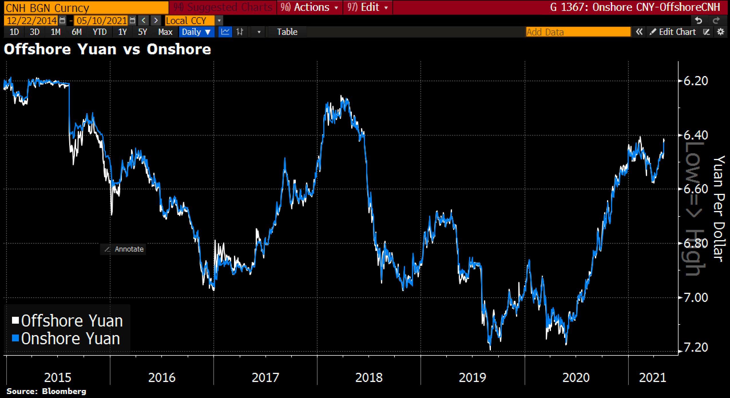 Chinese yuan unwinds 2021 decline to reach highest since 2018