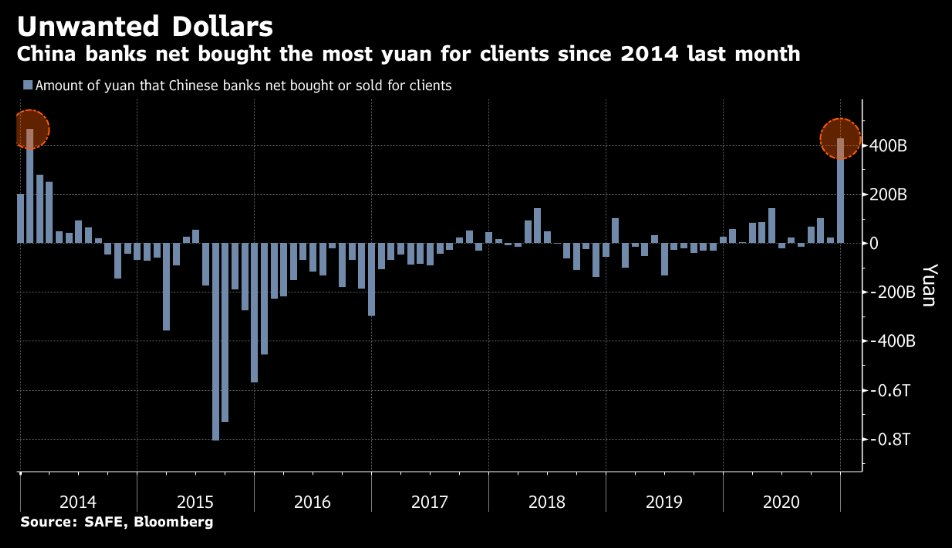 Chinese banks bought most yuan (sold dollars) since 2014 last month