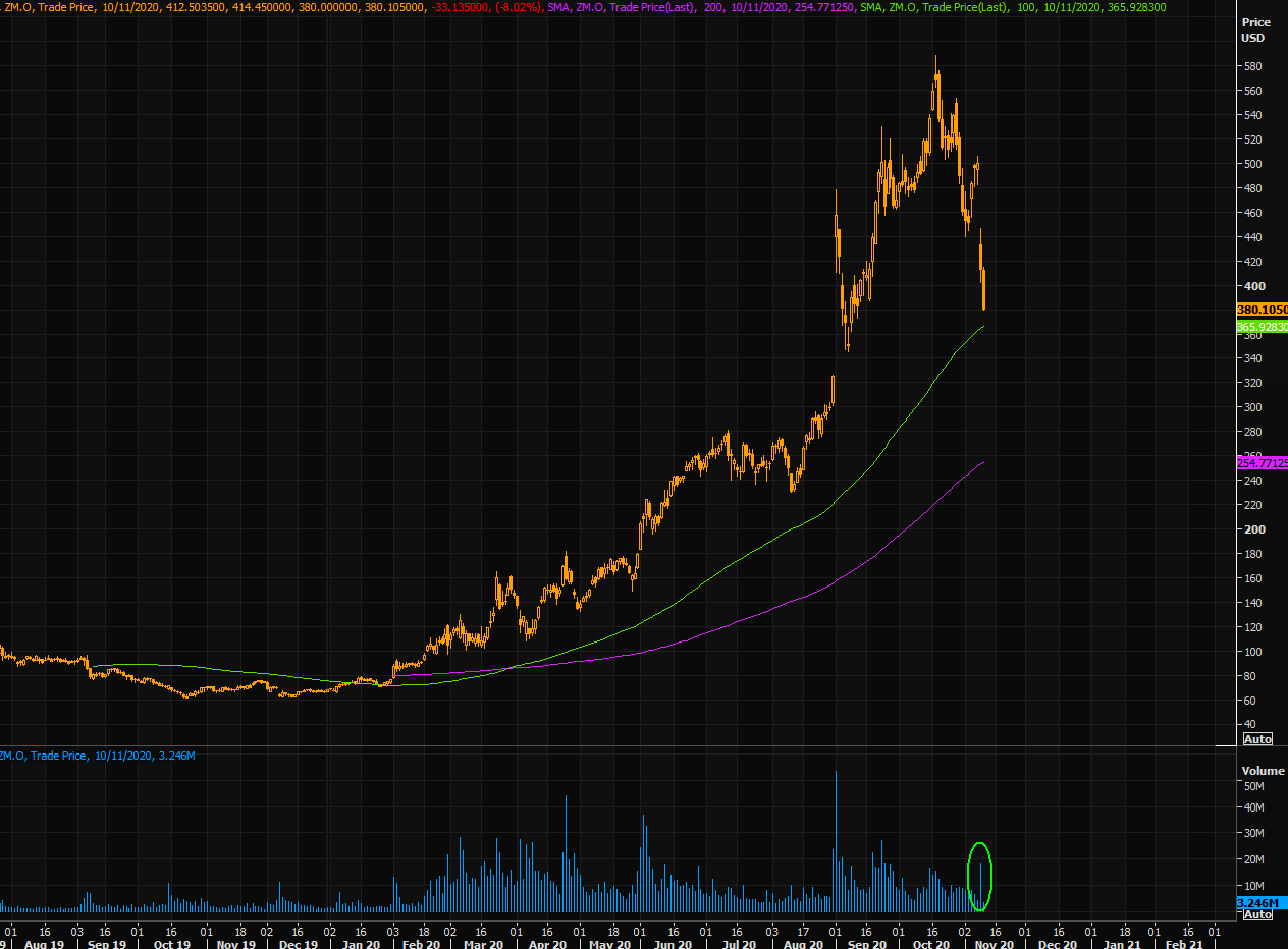 Zoom (ZM) Chart