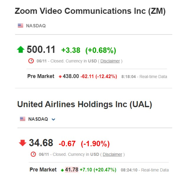 Zoom vs. United Airlines pre-market