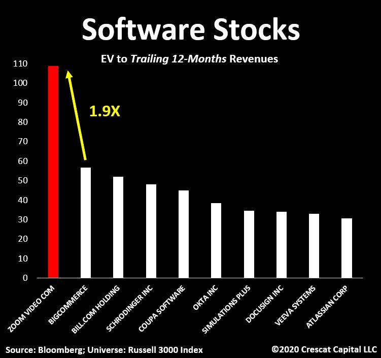 Zoom EV/Sales vs. other Software stocks